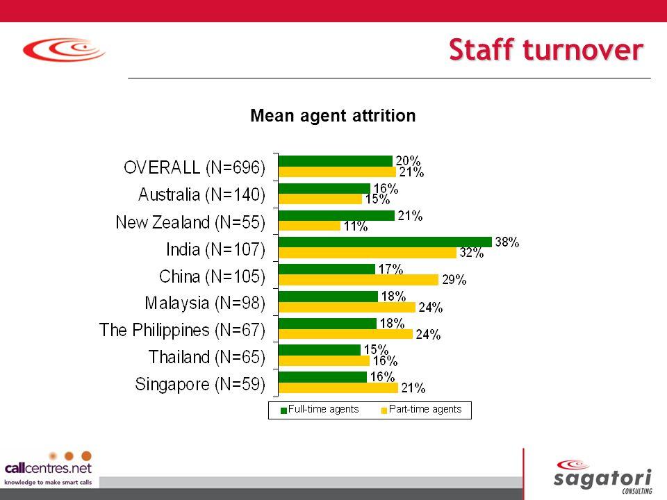 Mean agent attrition Staff turnover