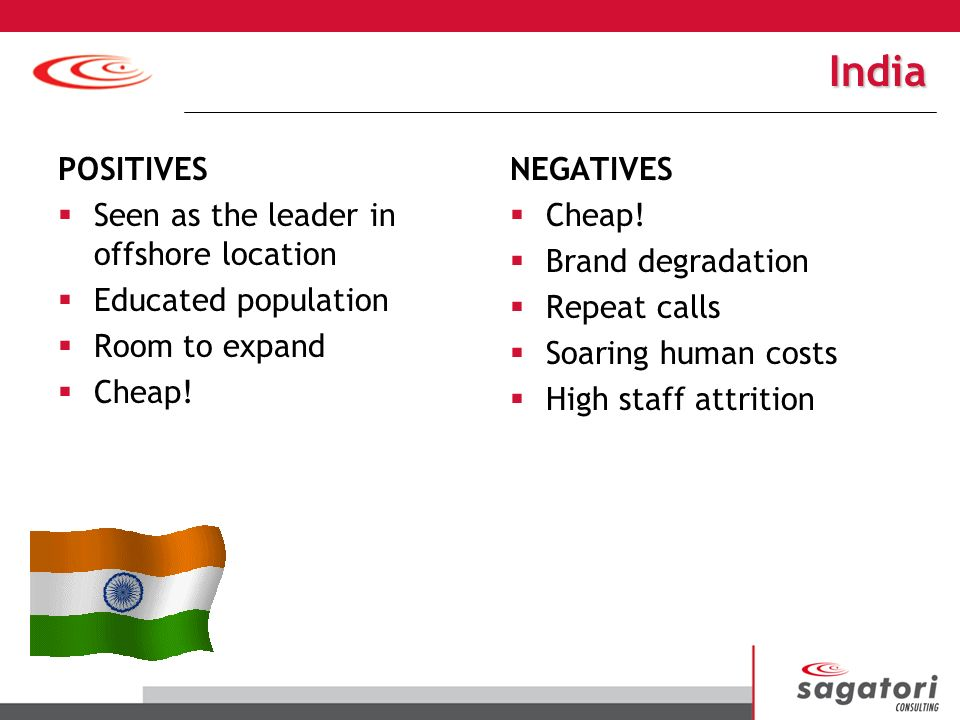 India POSITIVES Seen as the leader in offshore location Educated population Room to expand Cheap.