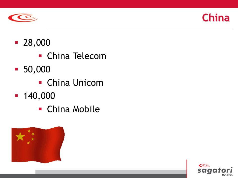 China 28,000 50,000 140,000 China Telecom China Unicom China Mobile