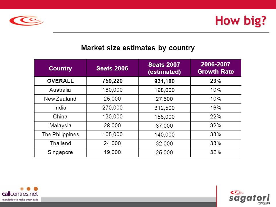 CountrySeats 2006 Seats 2007 (estimated) 2006-2007 Growth Rate OVERALL759,220931,18023% Australia180,000198,00010% New Zealand25,00027,50010% India270,000312,50016% China130,000158,00022% Malaysia28,00037,00032% The Philippines105,000140,00033% Thailand24,00032,00033% Singapore19,00025,00032% Market size estimates by country How big