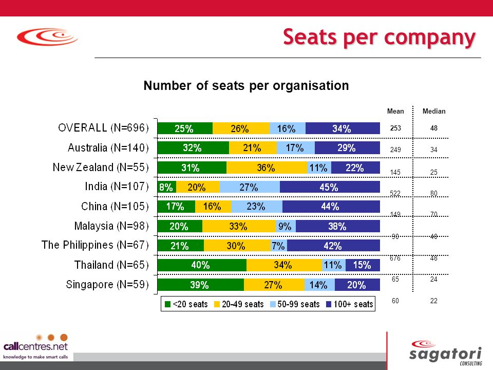 MeanMedian 25348 24934 14525 52280 14970 9040 67648 6524 6022 Number of seats per organisation Seats per company