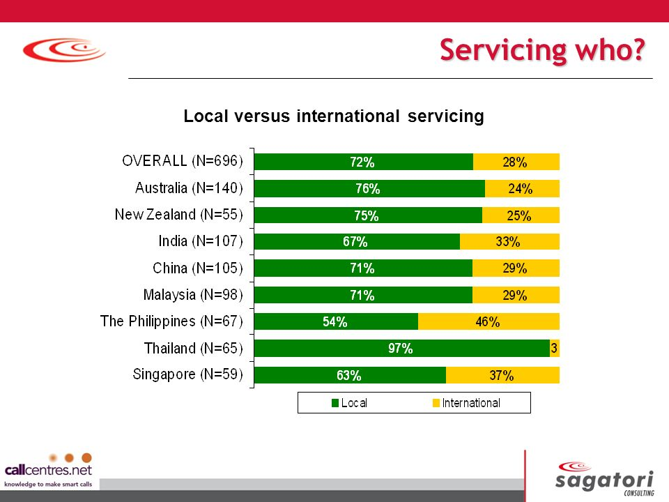 Local versus international servicing Servicing who