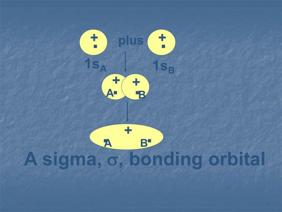 ...... + + + + + plus 1s A 1s B B A A B A sigma,, bonding orbital