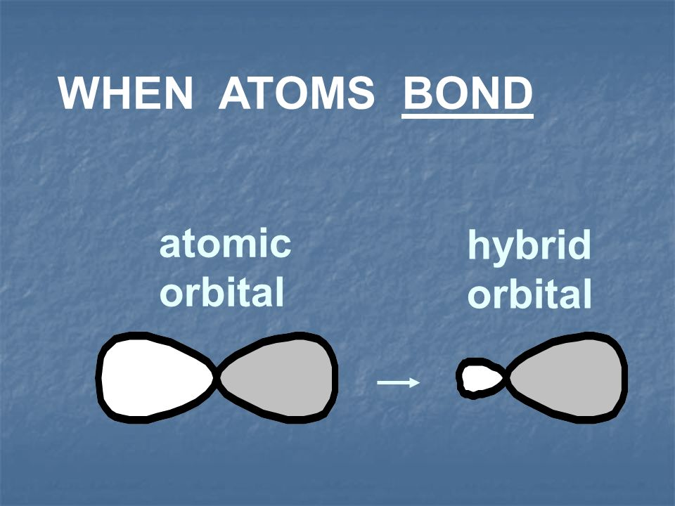 All hybrid orbitals of an atom are said to be DEGENERATE (of equal energy)
