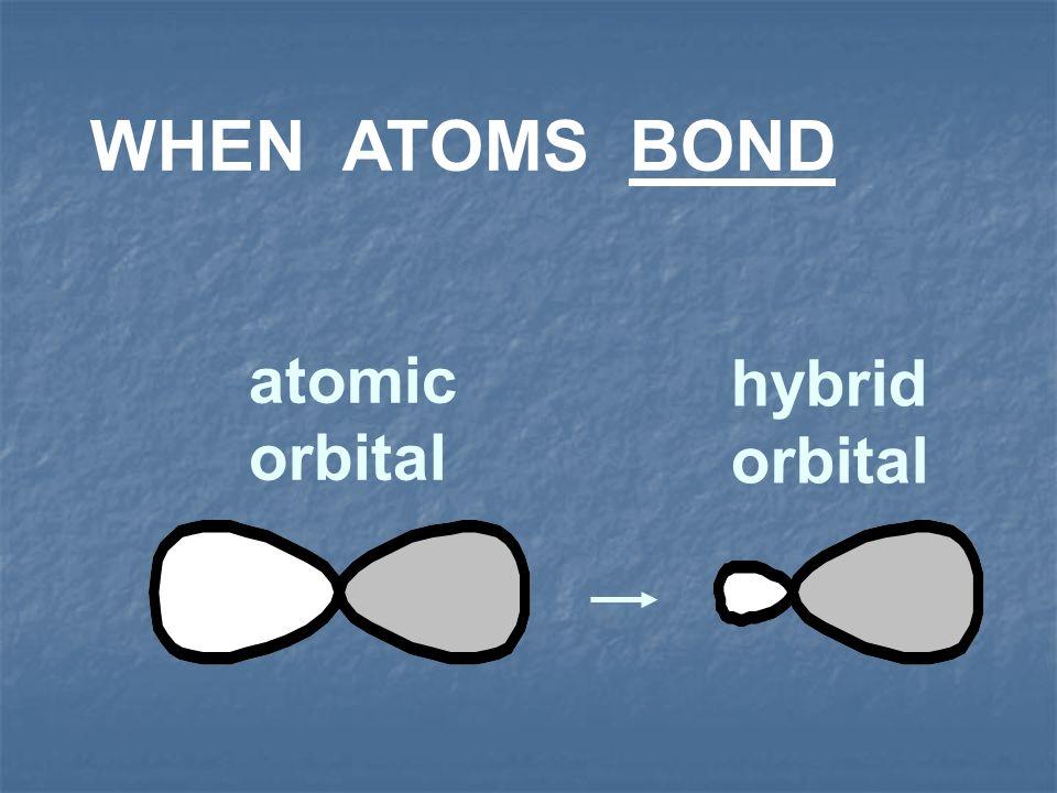 Valence Bond Theory Multiple Bond Examples C 2 H 4 (ethylene) C 2 H 4 (ethylene) (sp 3 hybridization) (sp 3 hybridization) ( bonding) ( bonding) both both both