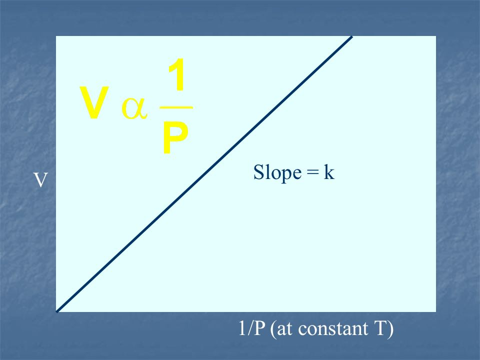 V 1/P (at constant T) Slope = k