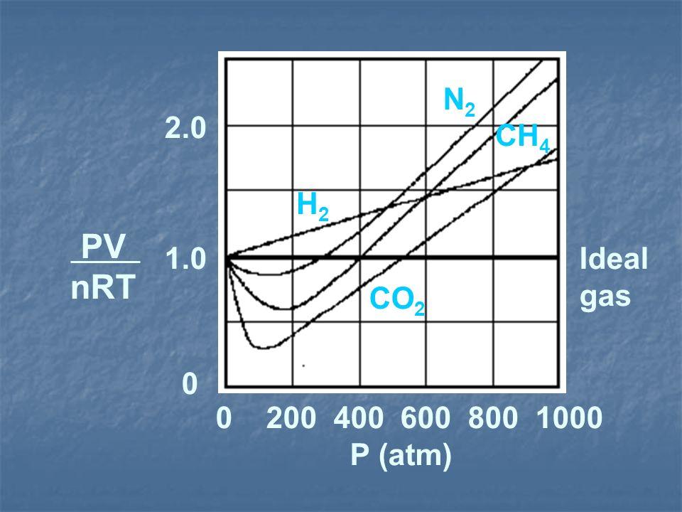 Ideal gas 0 200 400 600 800 1000 P (atm) PV nRT 0 1.0 2.0 CO 2 H2H2 N2N2 CH 4