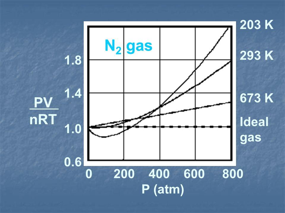 203 K 293 K 673 K Ideal gas 0 200 400 600 800 P (atm) 0.6 1.0 1.4 1.8 PV nRT N 2 gas