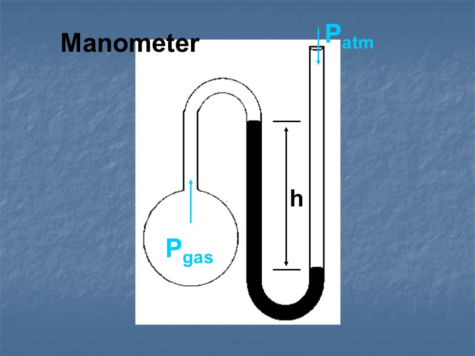 Manometer P gas P atm h