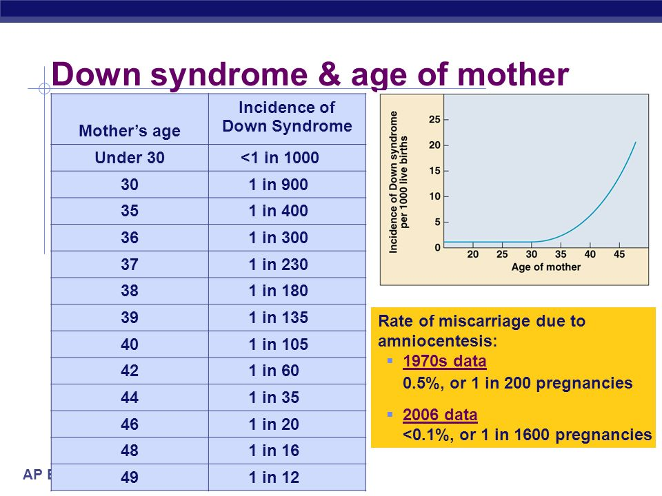 AP Biology Down syndrome & age of mother Mothers age Incidence of Down Syndrome Under 30<1 in 1000 301 in 900 351 in 400 361 in 300 371 in 230 381 in