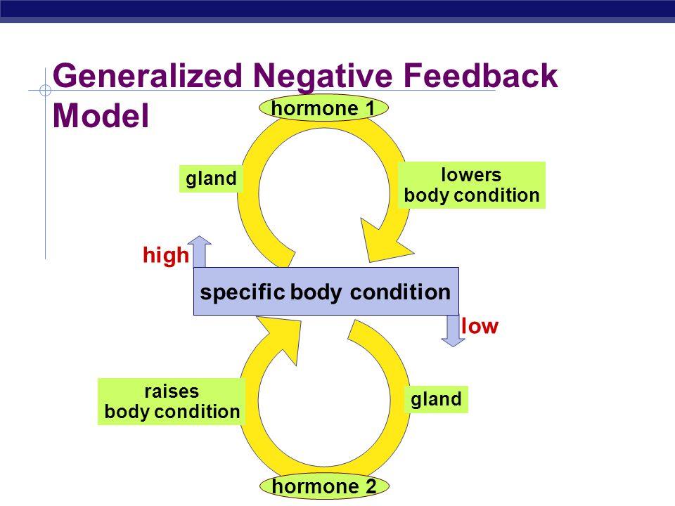 AP Biology How does a nerve impulse travel.