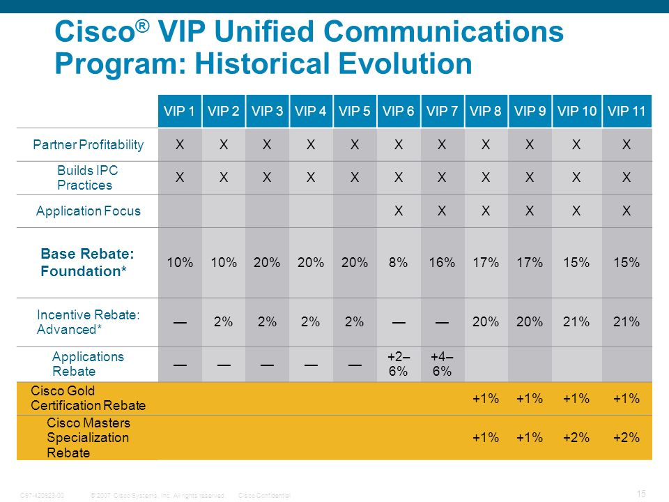 © 2007 Cisco Systems, Inc. All rights reserved.Cisco ConfidentialC97-420923-00 15 Cisco ® VIP Unified Communications Program: Historical Evolution VIP
