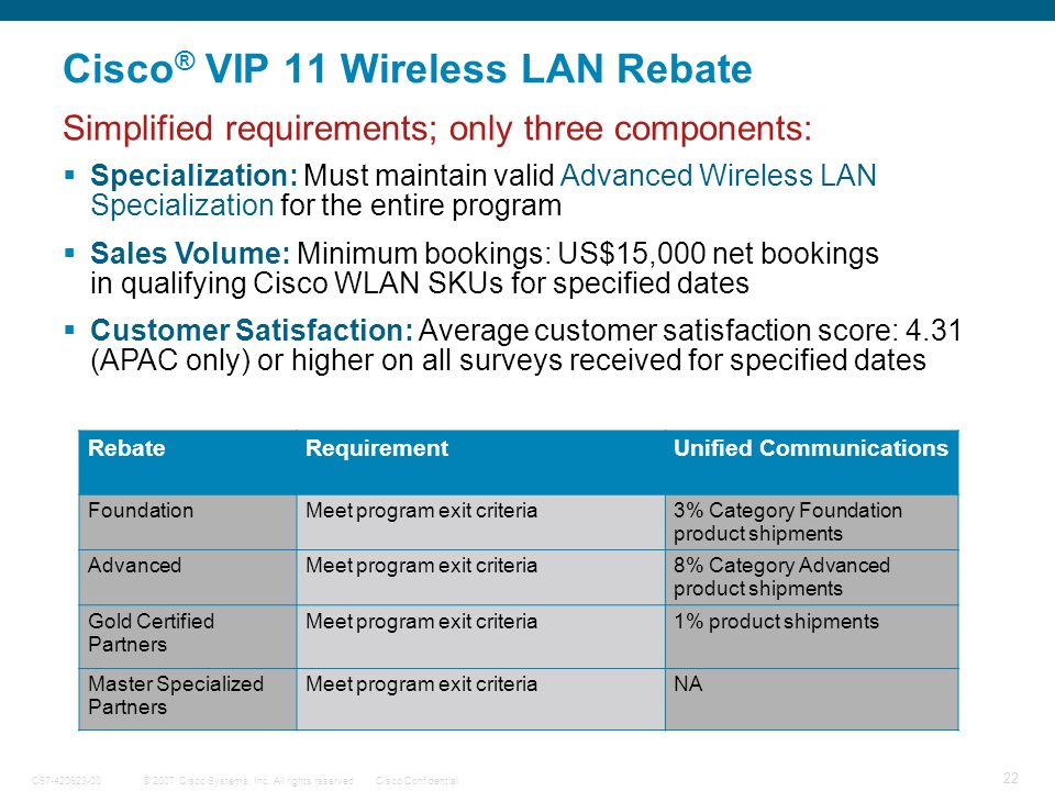 © 2007 Cisco Systems, Inc. All rights reserved.Cisco ConfidentialC97-420923-00 22 Cisco ® VIP 11 Wireless LAN Rebate RebateRequirementUnified Communic