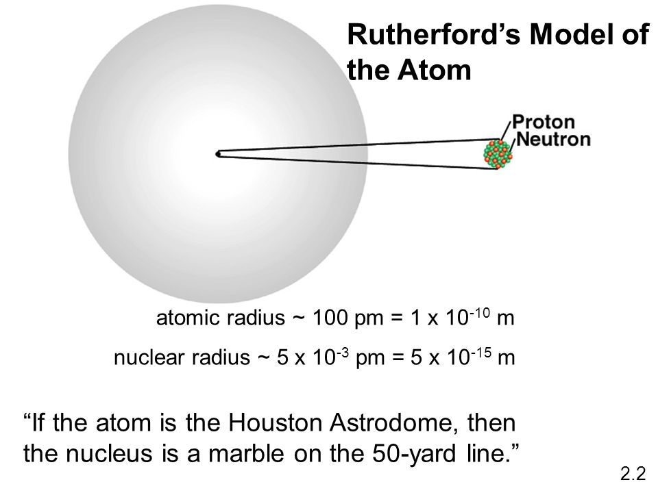 atomic radius ~ 100 pm = 1 x 10 -10 m nuclear radius ~ 5 x 10 -3 pm = 5 x 10 -15 m Rutherfords Model of the Atom 2.2 If the atom is the Houston Astrod