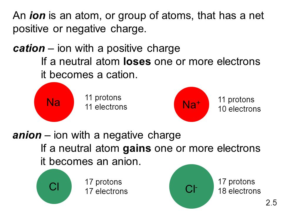 An ion is an atom, or group of atoms, that has a net positive or negative charge. cation – ion with a positive charge If a neutral atom loses one or m