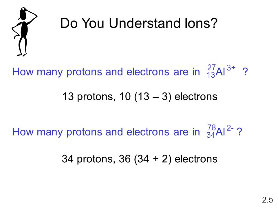 13 protons, 10 (13 – 3) electrons 34 protons, 36 (34 + 2) electrons Do You Understand Ions? 2.5 How many protons and electrons are in ?Al 27 13 3+ How