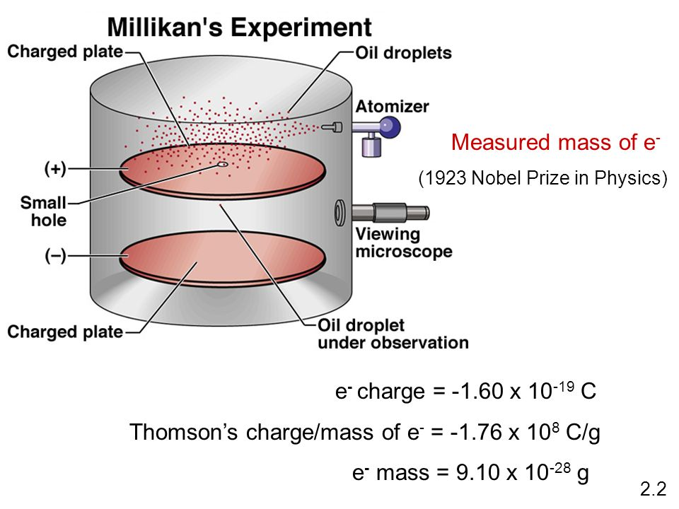 e - charge = -1.60 x 10 -19 C Thomsons charge/mass of e - = -1.76 x 10 8 C/g e - mass = 9.10 x 10 -28 g Measured mass of e - (1923 Nobel Prize in Phys