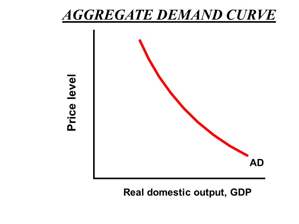II. Aggregate Demand Curve Income & substitution effects do not apply AD Curve – negative slope –Real-Balances effect Higher price level means real va