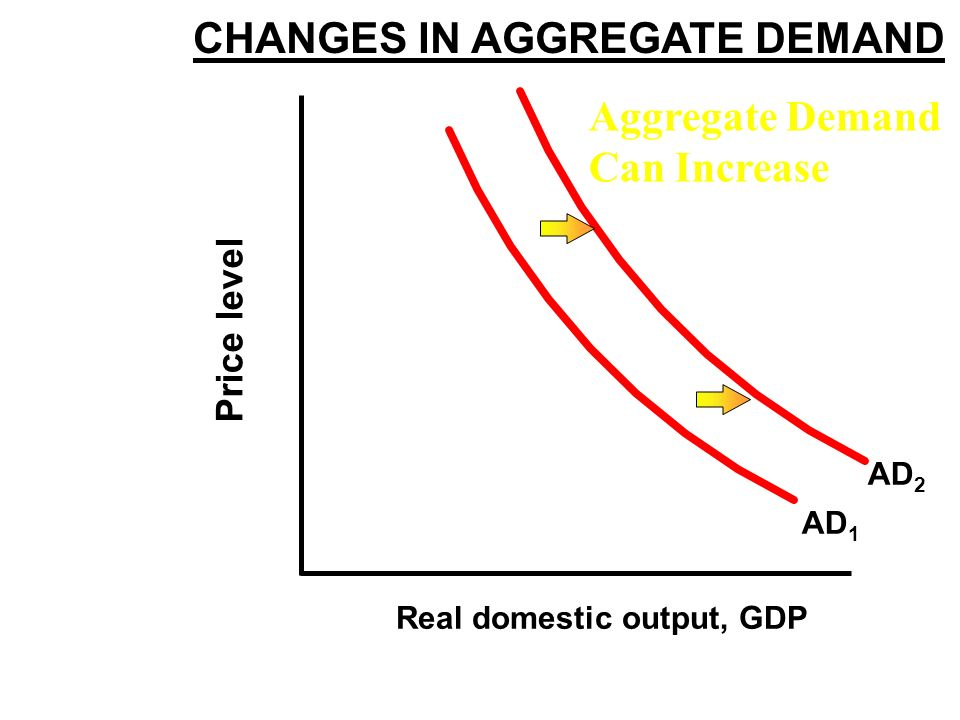 AGGREGATE DEMAND CURVE Price level Real domestic output, GDP AD