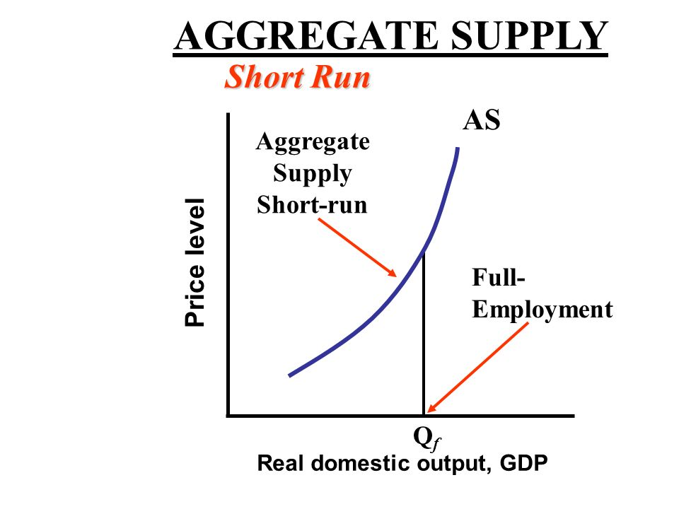 III. Aggregate Supply Long-run AS curve –Vertical at full-employment level of real GDP –Resource prices adjust to changes in PL – no incentive for fir
