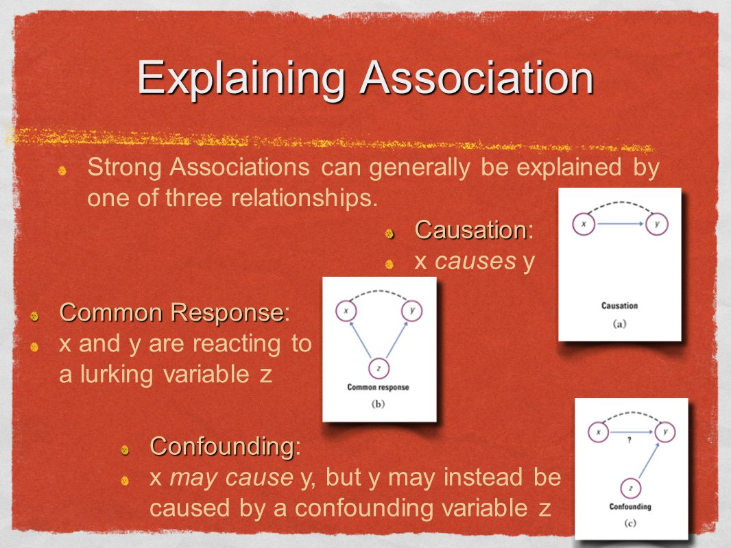 Explaining Association Strong Associations can generally be explained by one of three relationships.