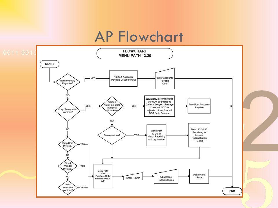 AP Flowchart