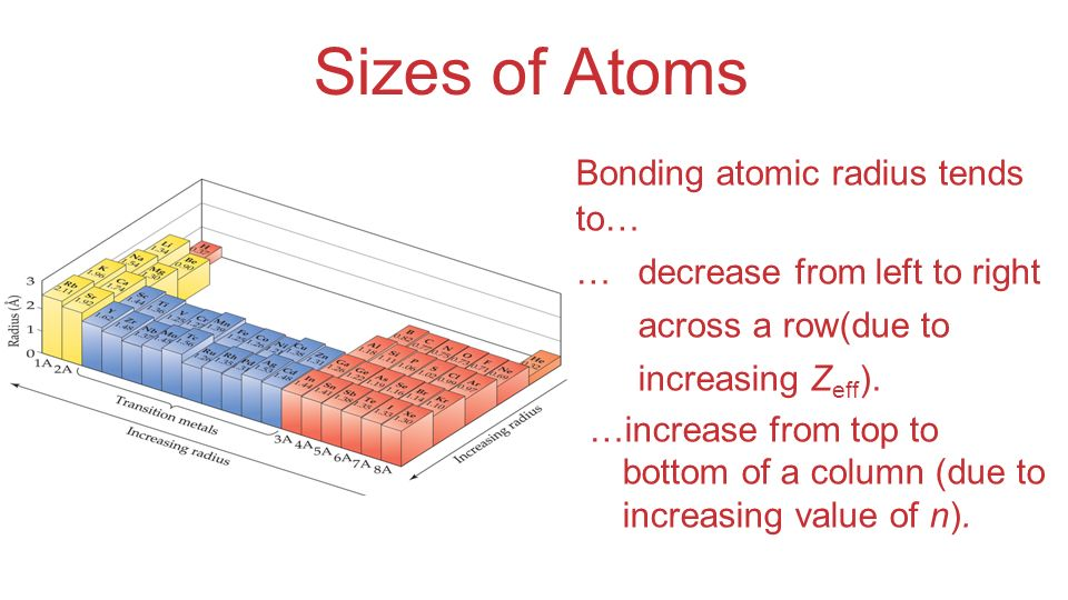Sizes of Atoms Bonding atomic radius tends to… …decrease from left to right across a row(due to increasing Z eff ). …increase from top to bottom of a