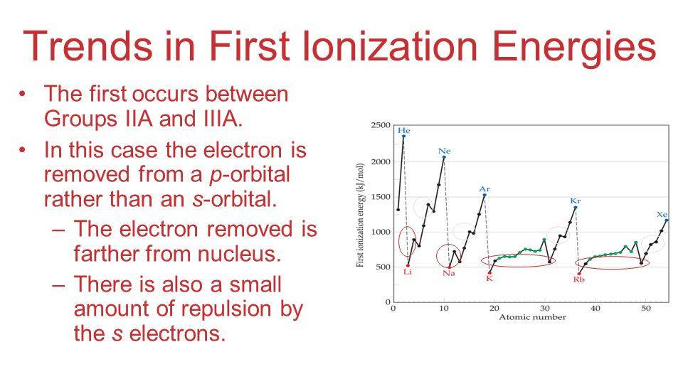 Trends in First Ionization Energies The first occurs between Groups IIA and IIIA. In this case the electron is removed from a p-orbital rather than an