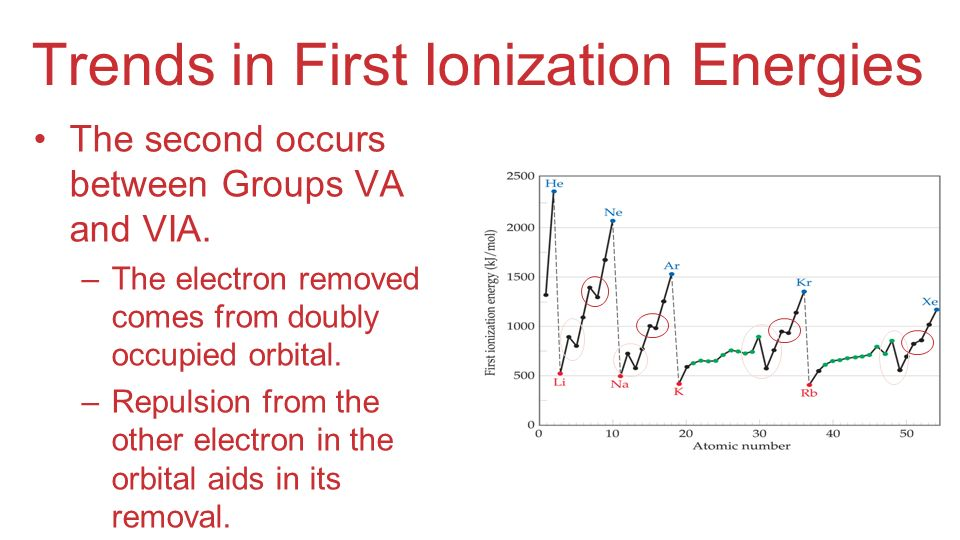 Trends in First Ionization Energies The second occurs between Groups VA and VIA. –The electron removed comes from doubly occupied orbital. –Repulsion