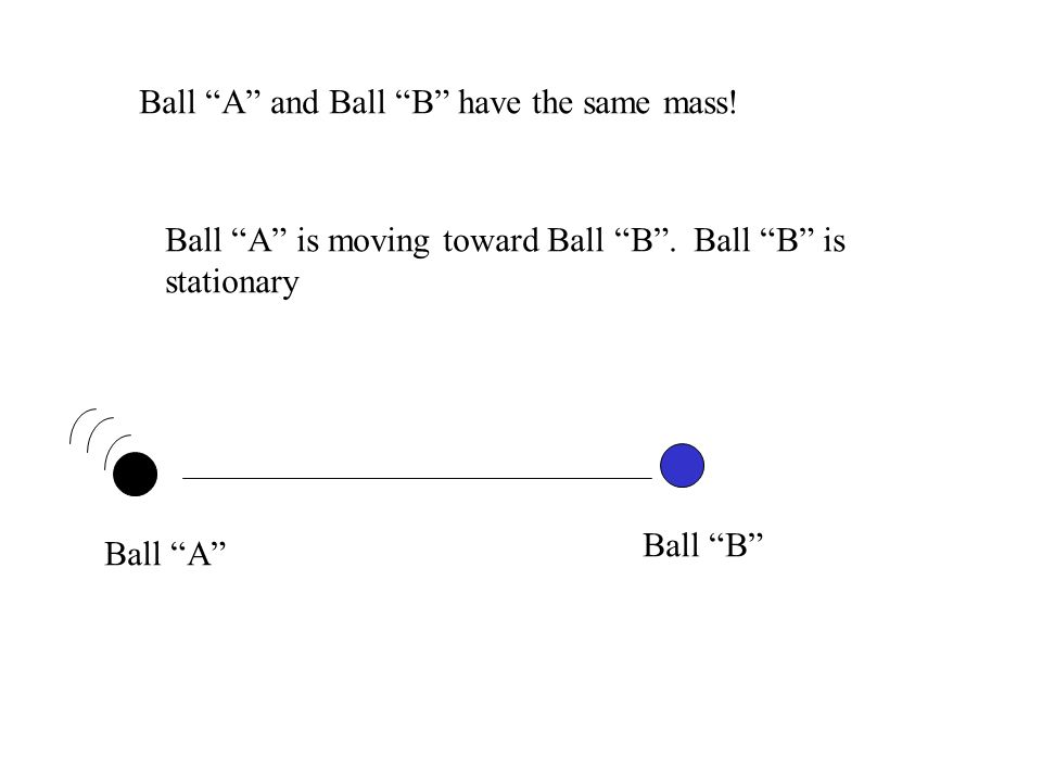 Ball A Ball B Ball A is moving toward Ball B. Ball B is stationary Ball A and Ball B have the same mass!