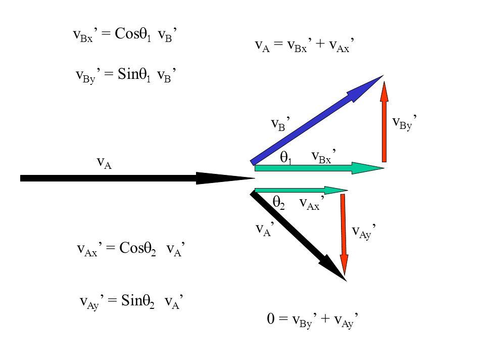 vAvA v B v A v Bx v By v Ax v Ay p = p mv A = mv A Cos 2 + mv B Cos 1 m 1 = m 2 v A = v A Cos 2 + v B Cos 1