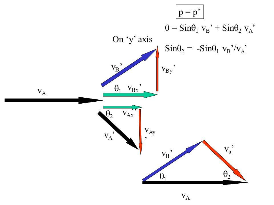 1 2 vAvA v B p = p On y axis 0 = Sin 1 v B + Sin 2 v A Sin 2 = -Sin 1 v B /v A v a vAvA v B v A v Bx v By v Ax v Ay