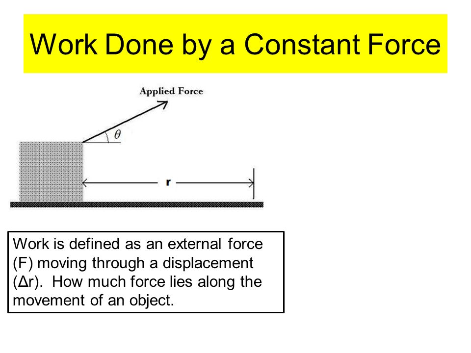 A certain spring is found not to obey Hookes Law; it exerts a restoring force F(x) = -60x-18x 2.
