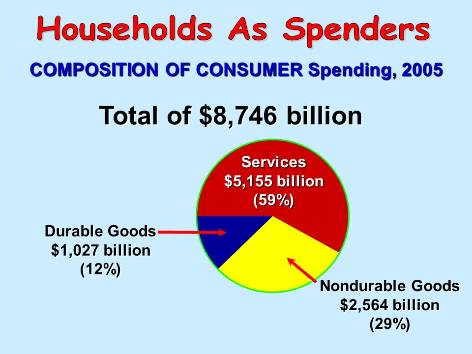 Personal Consumption Expenditure ( C ) GDP = C(66%) + Ig(18%) + G(17%) + Xn D urable C onsumer G oods[12%]D urable C onsumer G oods[12%] N ondurable s