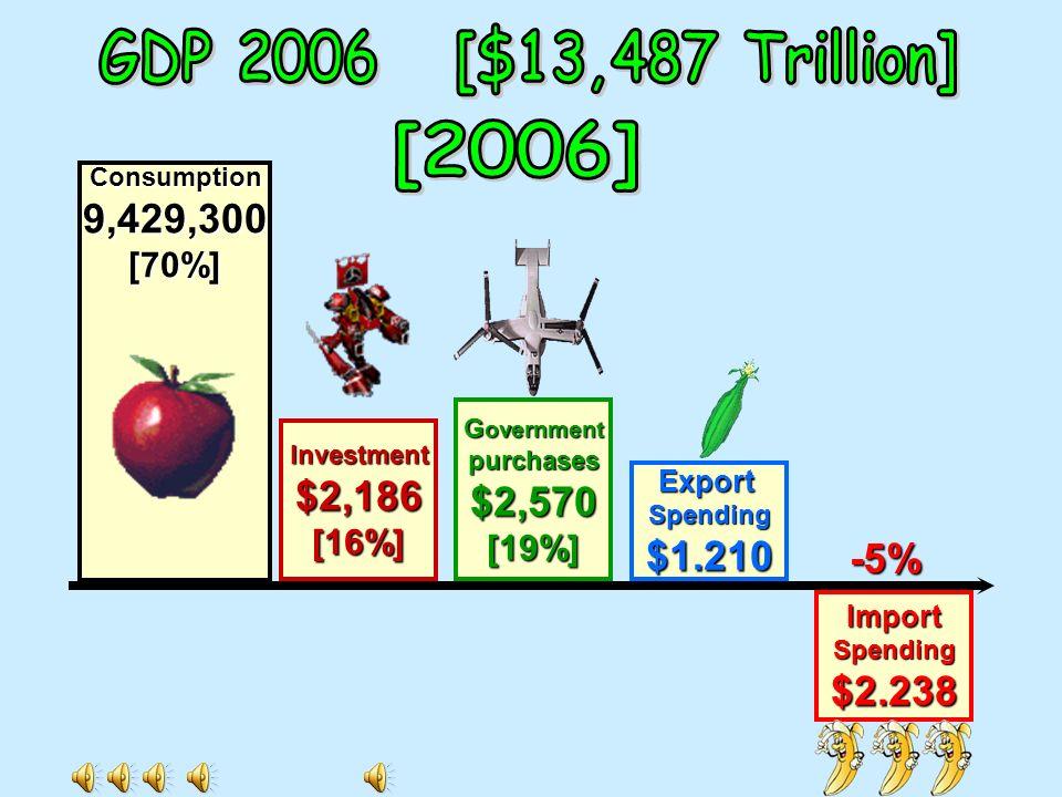 1 / 1 / 07 During 2007 12 / 31 / 07 InitialCapital Initial c apital less d eprec. D eprec- iation Capital and Disinvestment [D(2)>Ig(1)] 43214321 Init