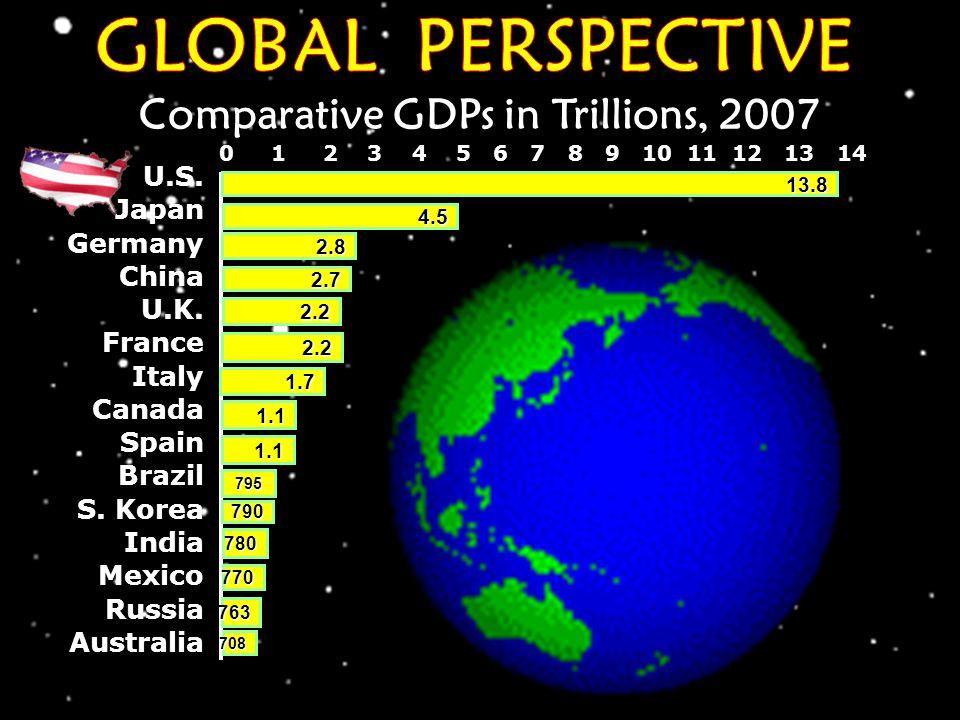 3.5 1900To2007 0 1% 2% 3% 4% 5% 1929To1940 1940To1950 1950To1960 1960To19701970To19801980To19901929To2000 0.8% 4.5% 3.3% 3.8% 2.8% 2.7% 2.6% LongTerm