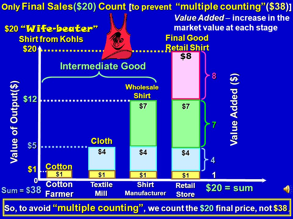 1. Intermediate Goods – components of the final good. A. Ford buys batteries or tires for its cars. A. Ford buys batteries or tires for its cars. B. K