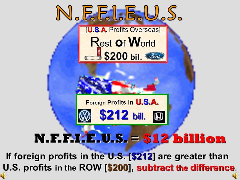 N.F.F.I. = -$10 billion [U.S.A. Profits Overseas ] R est o f W o rld $220 bil. $220 bil. F oreign Profits in U.S.A. $210 billion If U.S. profits in th