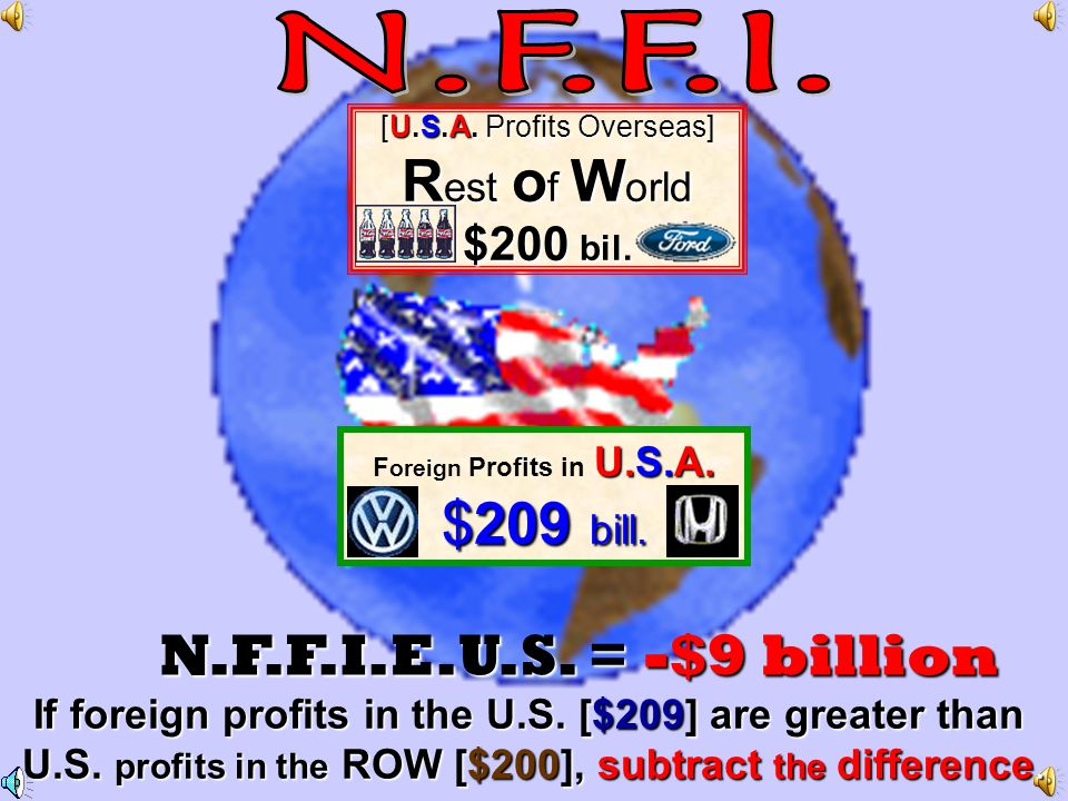 [U.S.A. Profits Overseas ] R est o f W o rld $ 220 bil. $ 220 bil. F oreign Profits in U.S.A. $209 billion If U.S. Profits in the ROW are greater [$22