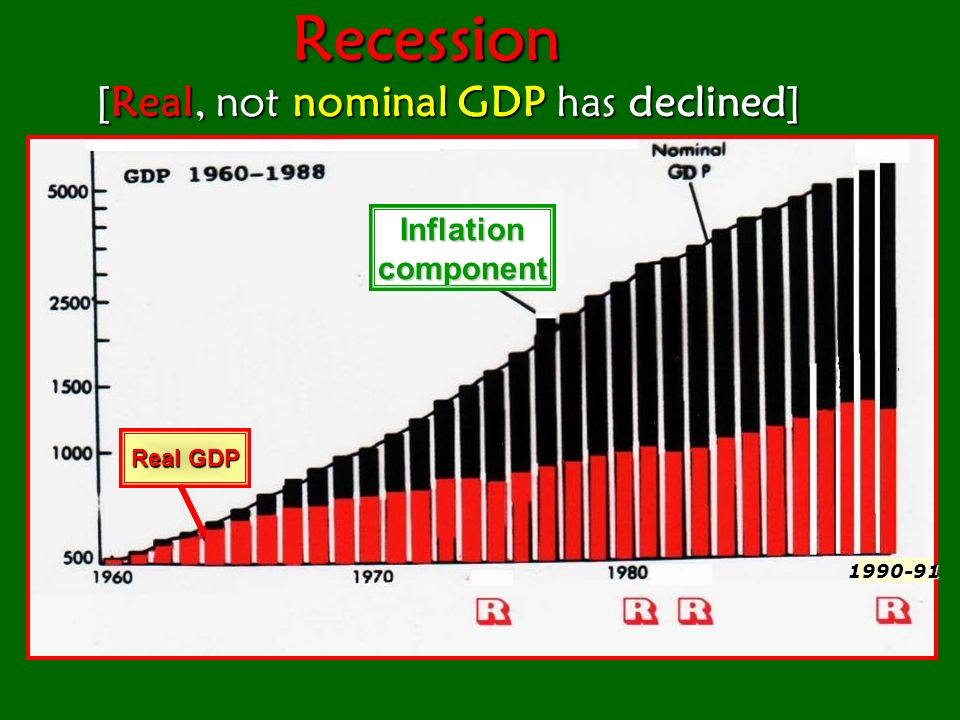 [Real GDP must decline for 6 months] [Real GDP must decline for 6 months]