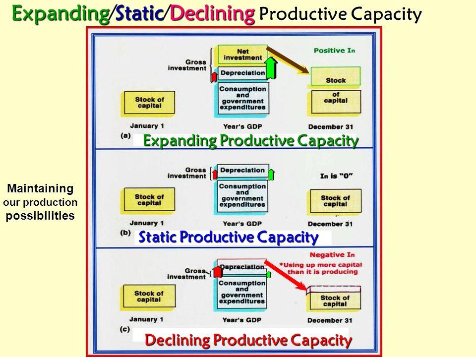 Depreciation1933 $7.6 billion [in current dollars] Depreciation, I nvestment & Disinvestment Positive Net Investment Ig exceeds Depreciation Negative
