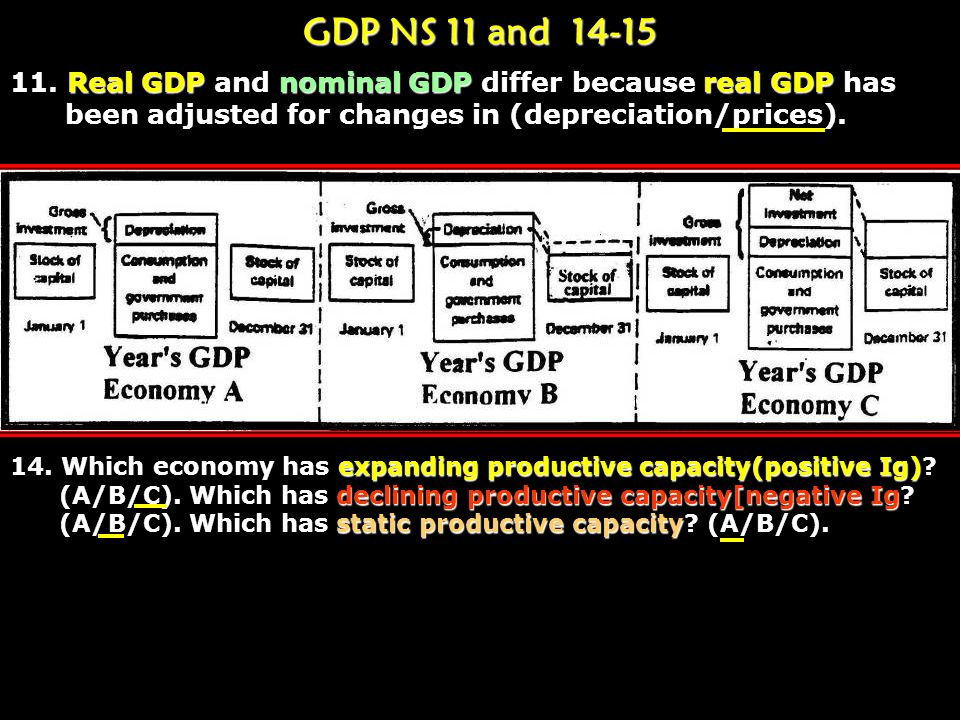 GDP 1. GDP is the monetary value of all final domestic goods/services produced (by/within) a nation in one year. N.F.F.I. is positiveU.S. profits are