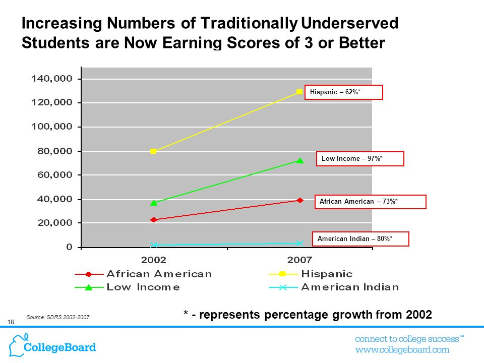 18 Increasing Numbers of Traditionally Underserved Students are Now Earning Scores of 3 or Better Source: SDRS 2002-2007 * - represents percentage gro