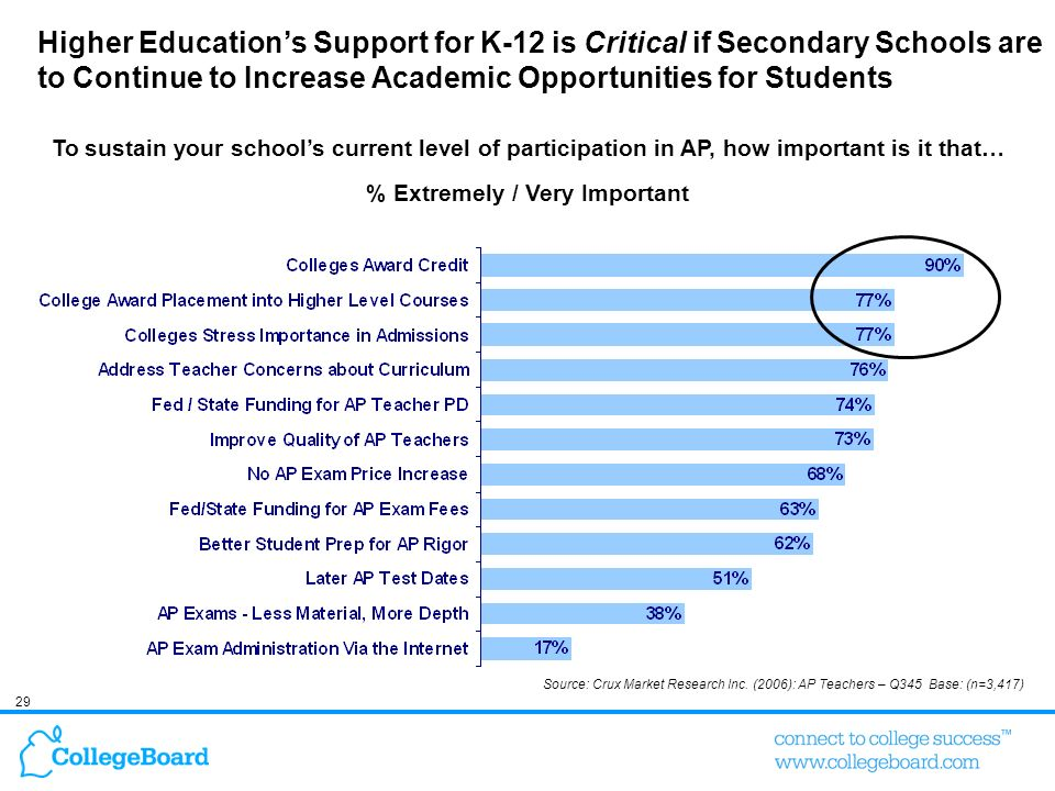 29 Higher Educations Support for K-12 is Critical if Secondary Schools are to Continue to Increase Academic Opportunities for Students Source: Crux Ma