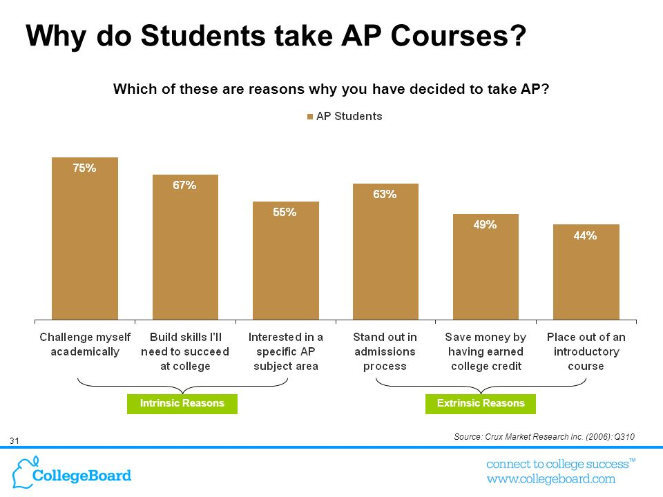 31 Why do Students take AP Courses? Which of these are reasons why you have decided to take AP? Source: Crux Market Research Inc. (2006): Q310 Intrins