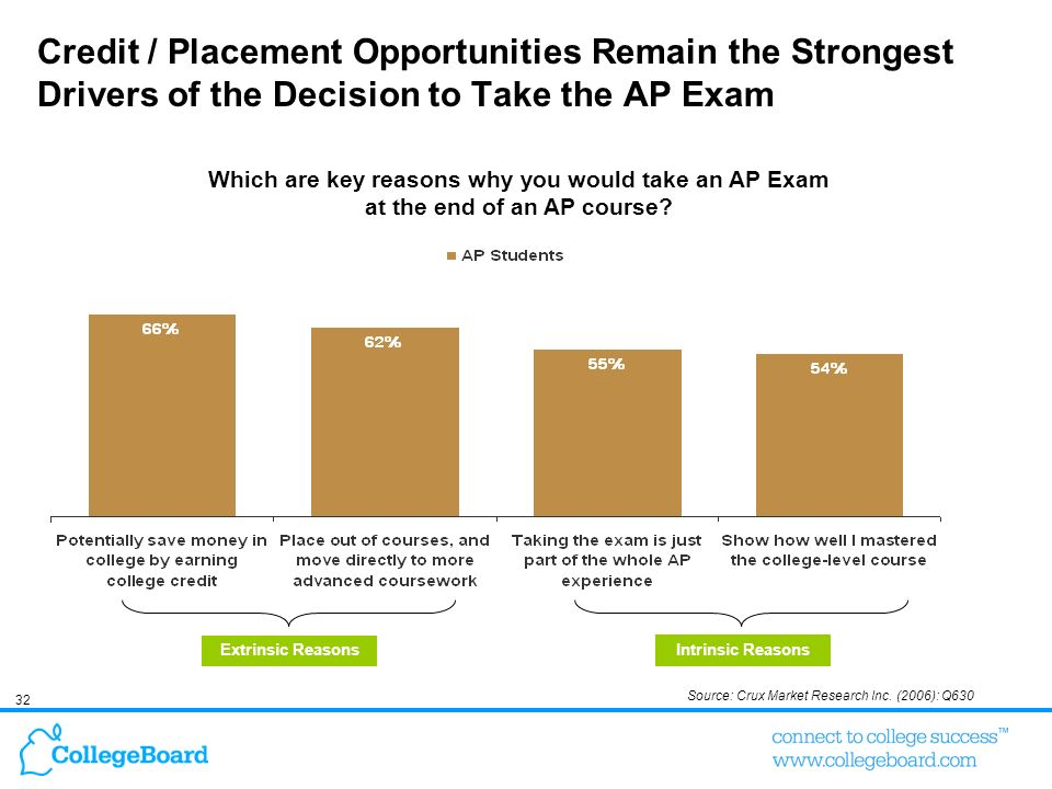 32 Credit / Placement Opportunities Remain the Strongest Drivers of the Decision to Take the AP Exam Which are key reasons why you would take an AP Ex