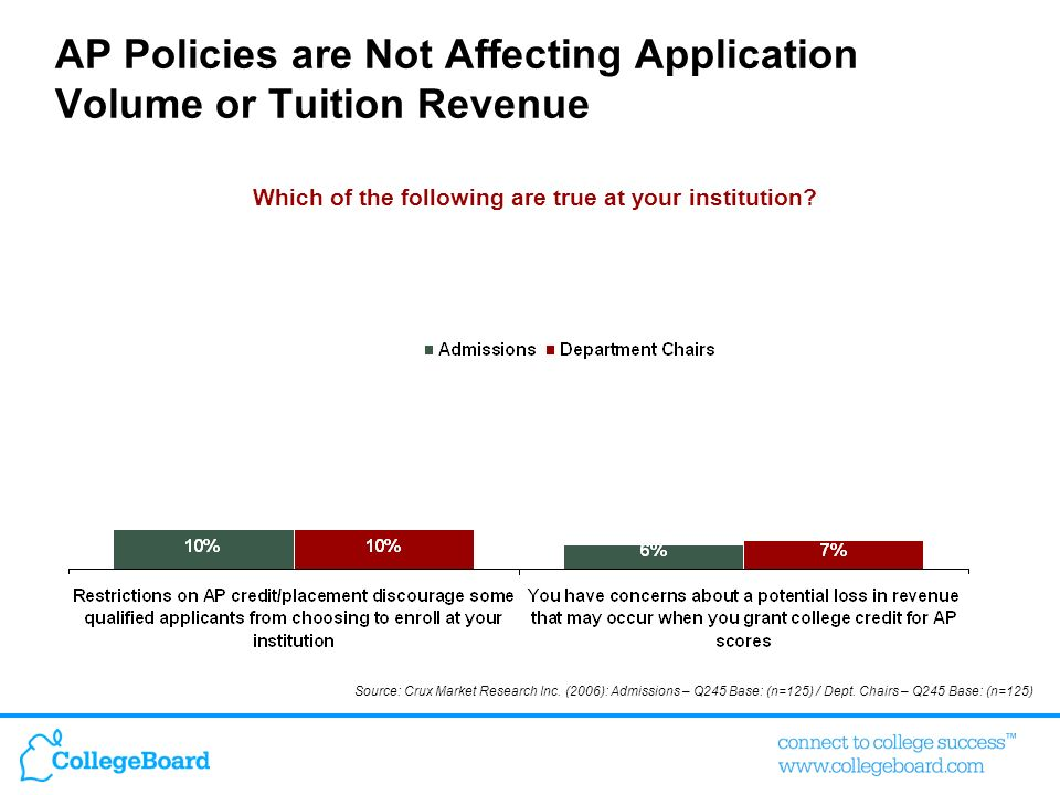 AP Policies are Not Affecting Application Volume or Tuition Revenue Which of the following are true at your institution? Source: Crux Market Research