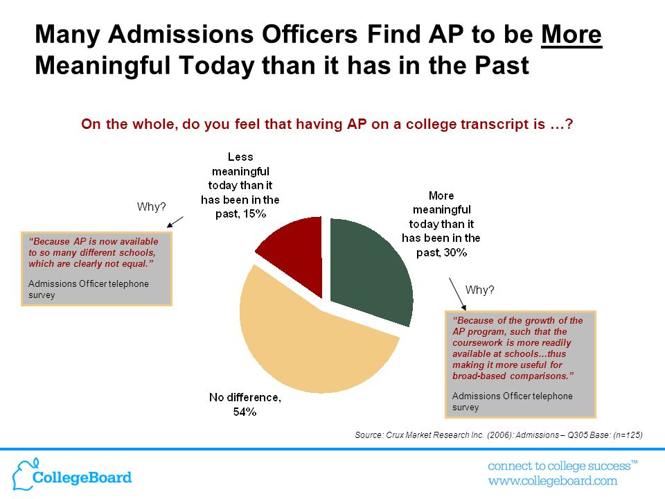 Many Admissions Officers Find AP to be More Meaningful Today than it has in the Past On the whole, do you feel that having AP on a college transcript