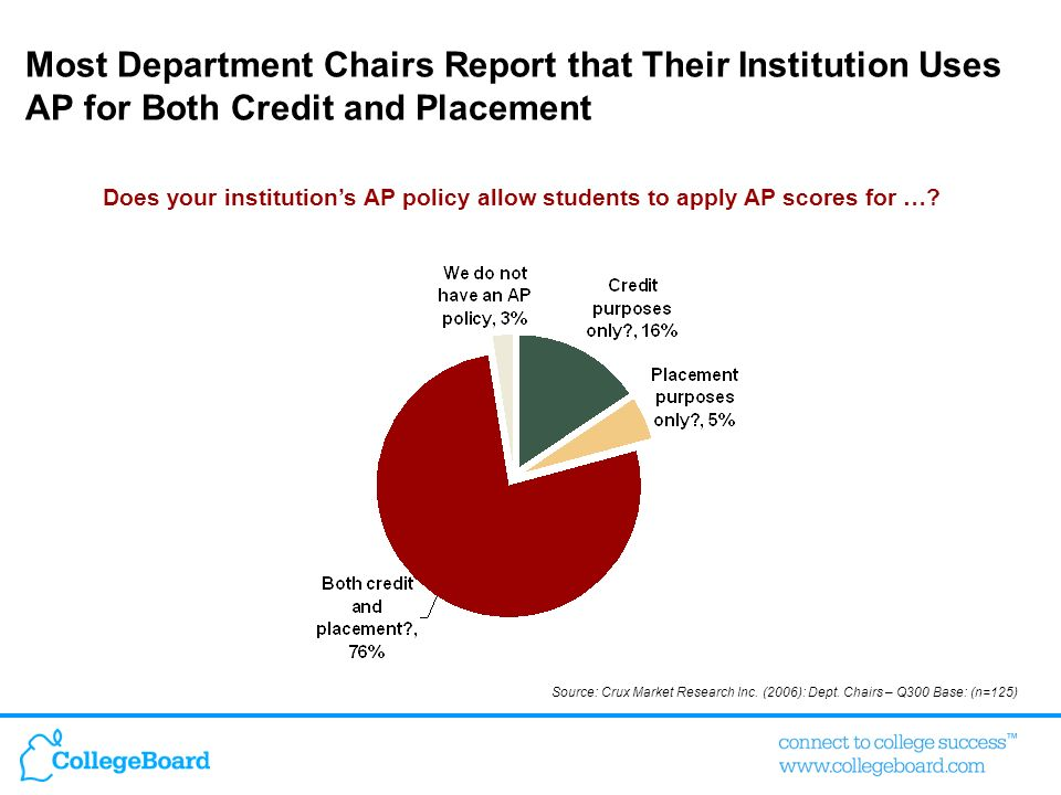 Most Department Chairs Report that Their Institution Uses AP for Both Credit and Placement Does your institutions AP policy allow students to apply AP