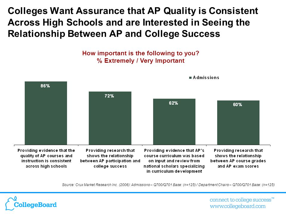 Colleges Want Assurance that AP Quality is Consistent Across High Schools and are Interested in Seeing the Relationship Between AP and College Success